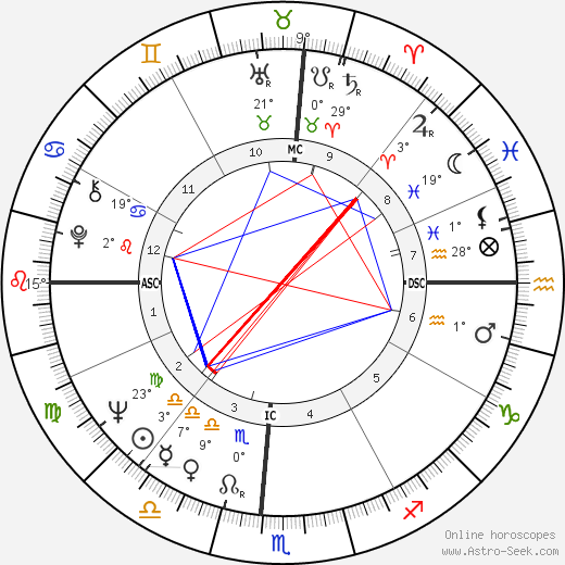 Kathy Whitworth birth chart, biography, wikipedia 2019, 2020