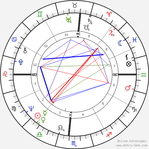 Kathy Whitworth astro natal birth chart, Kathy Whitworth horoscope, astrology