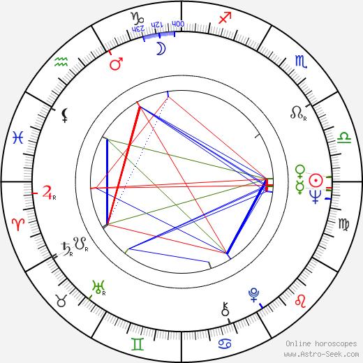 Klaus Mäkelä astro natal birth chart, Klaus Mäkelä horoscope, astrology