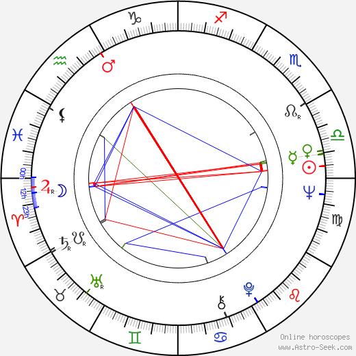 Kurt Luedtke tema natale, oroscopo, Kurt Luedtke oroscopi gratuiti, astrologia