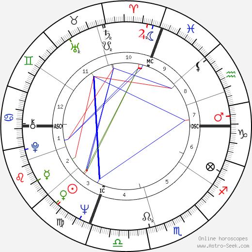 Лили Томлин Lily Tomlin день рождения гороскоп, Lily Tomlin Натальная карта онлайн