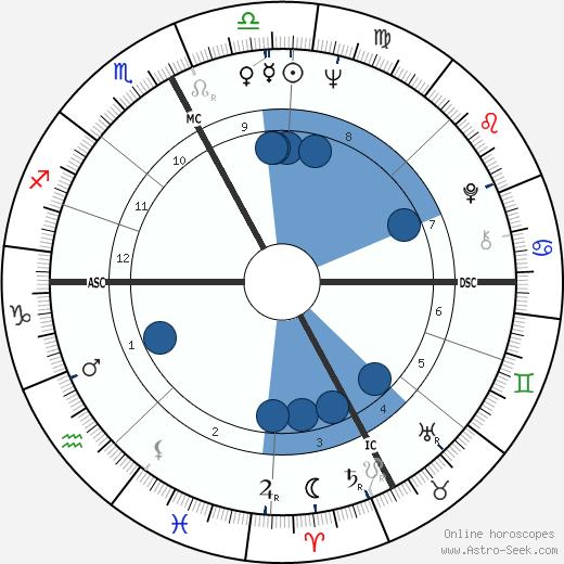 Luigi Diberti wikipedia, horoscope, astrology, instagram
