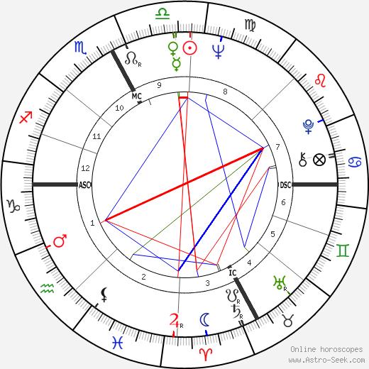 Luigi Diberti день рождения гороскоп, Luigi Diberti Натальная карта онлайн