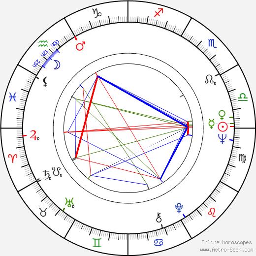 Michael Wadleigh день рождения гороскоп, Michael Wadleigh Натальная карта онлайн