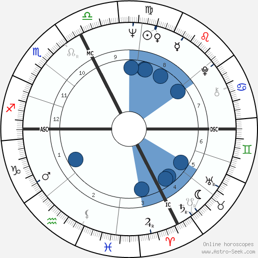 Molly Bruce wikipedia, horoscope, astrology, instagram