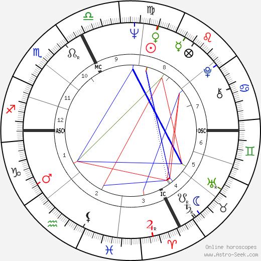Molly Bruce tema natale, oroscopo, Molly Bruce oroscopi gratuiti, astrologia