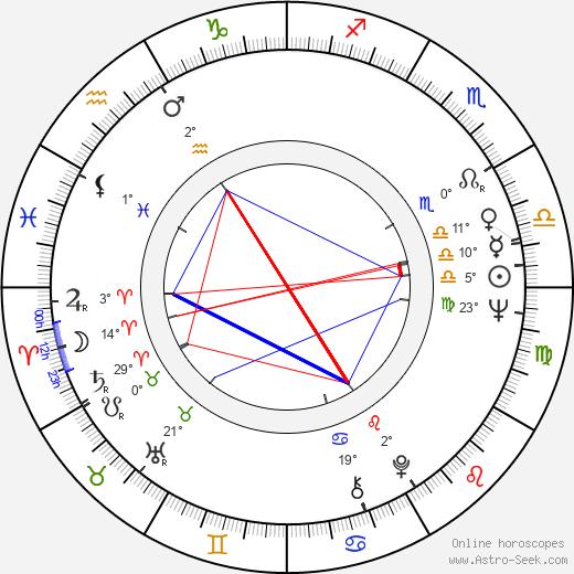 Nicole Helen Nogaret birth chart, biography, wikipedia 2019, 2020
