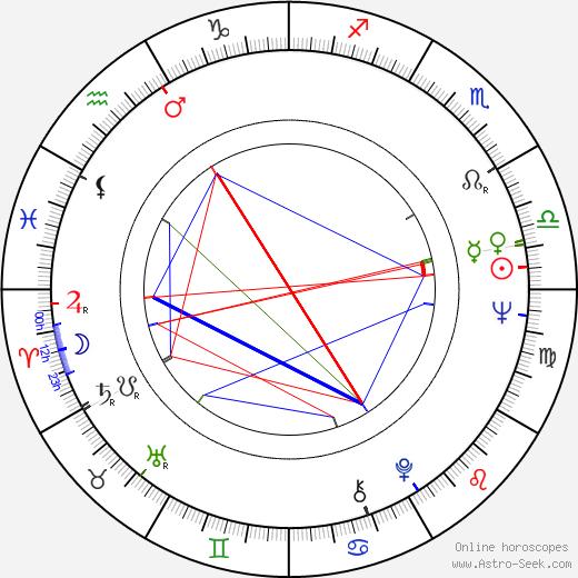 Nicole Helen Nogaret astro natal birth chart, Nicole Helen Nogaret horoscope, astrology