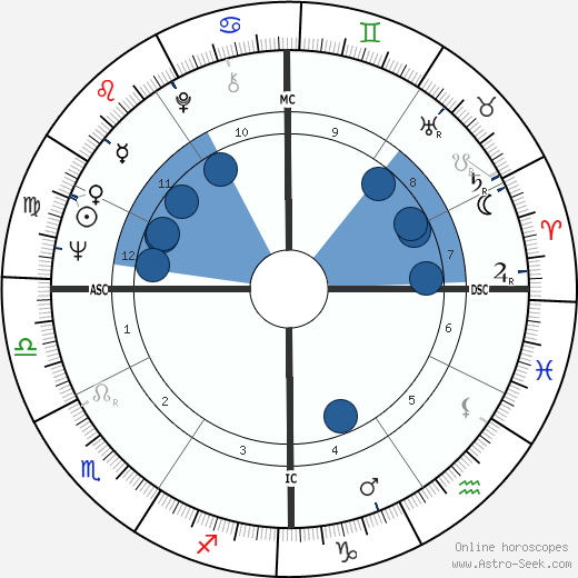 Paolo Cirino Pomicino horoscope, astrology, sign, zodiac, date of birth, instagram