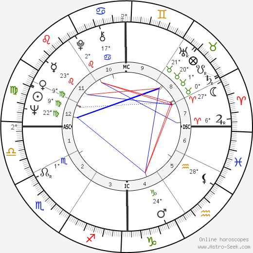 Paolo Cirino Pomicino birth chart, biography, wikipedia 2018, 2019