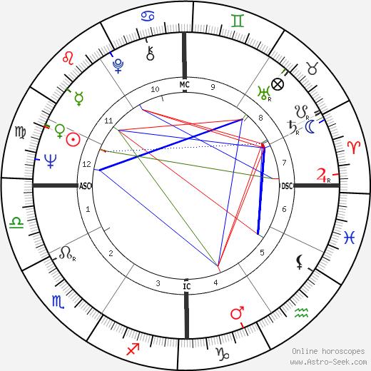 Paolo Cirino Pomicino astro natal birth chart, Paolo Cirino Pomicino horoscope, astrology