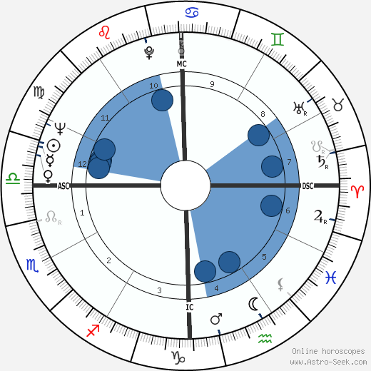Patrick Kearney wikipedia, horoscope, astrology, instagram