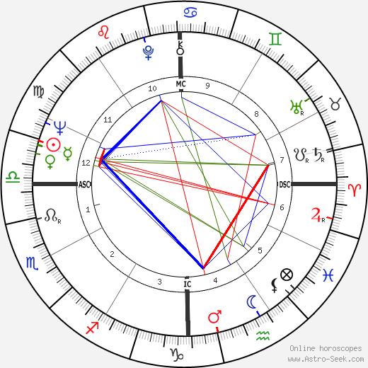 Патрик Кирни Patrick Kearney день рождения гороскоп, Patrick Kearney Натальная карта онлайн