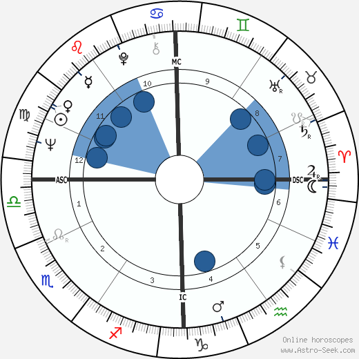 Philippe Marchand wikipedia, horoscope, astrology, instagram