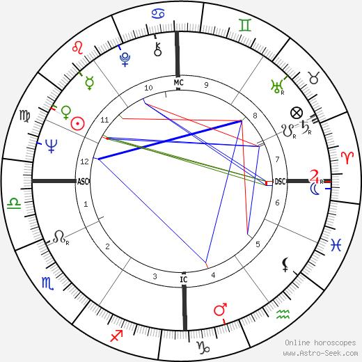 Philippe Marchand день рождения гороскоп, Philippe Marchand Натальная карта онлайн