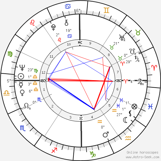 Phyliss Cottle birth chart, biography, wikipedia 2020, 2021