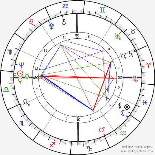 Phyliss Cottle birth chart, Phyliss Cottle astro natal horoscope, astrology