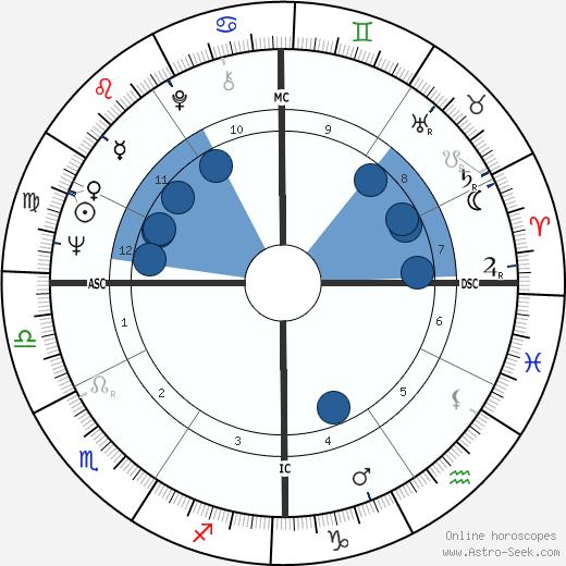 Pomicino Cirino wikipedia, horoscope, astrology, instagram