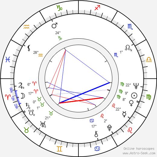 Pontus Dammert birth chart, biography, wikipedia 2018, 2019