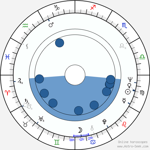 Ralph L. Thomas wikipedia, horoscope, astrology, instagram