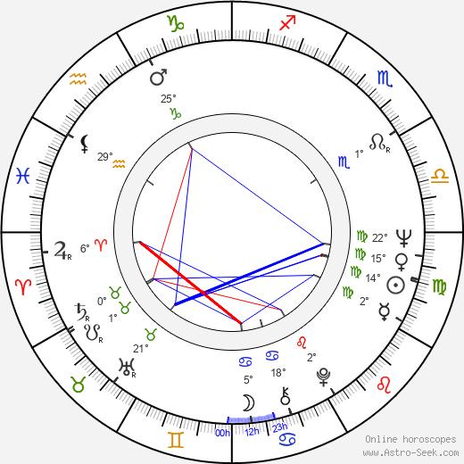 Ralph L. Thomas birth chart, biography, wikipedia 2019, 2020