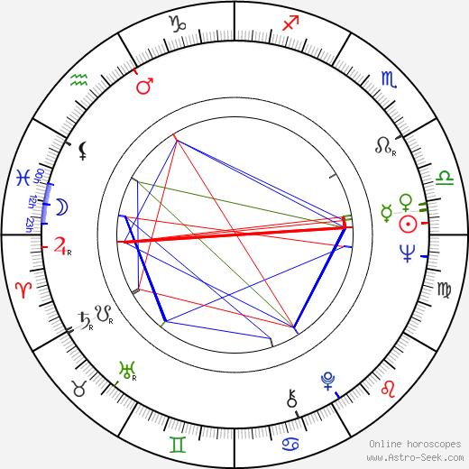 Renate Schroeter tema natale, oroscopo, Renate Schroeter oroscopi gratuiti, astrologia