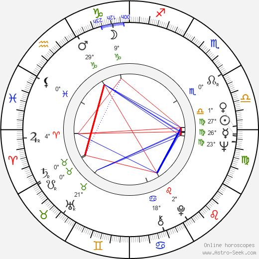 Rory Storm birth chart, biography, wikipedia 2020, 2021