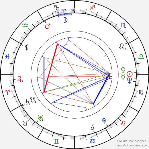 Rory Storm birth chart, Rory Storm astro natal horoscope, astrology