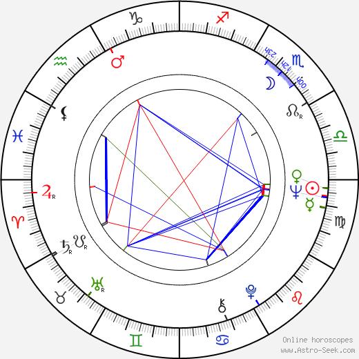 Vladimir Menshov astro natal birth chart, Vladimir Menshov horoscope, astrology