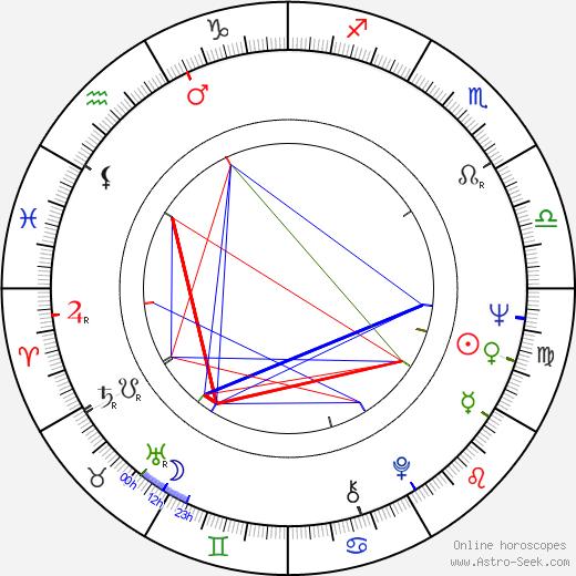 William Devane birth chart, William Devane astro natal horoscope, astrology