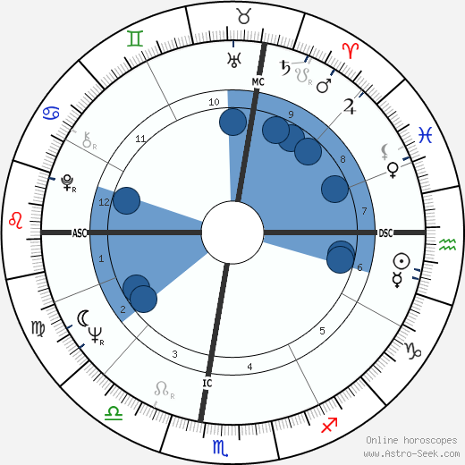 Brian O'Leary horoscope, astrology, sign, zodiac, date of birth, instagram