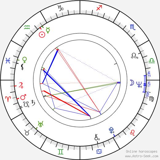 Carlos Slim Helu tema natale, oroscopo, Carlos Slim Helu oroscopi gratuiti, astrologia