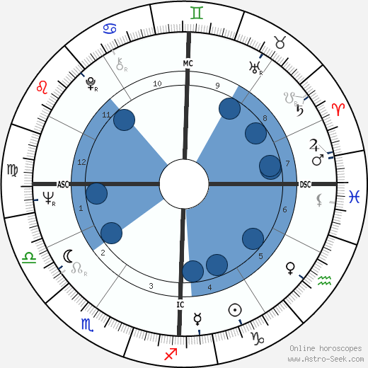 Daniel Heydon wikipedia, horoscope, astrology, instagram