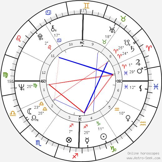 Daniel Heydon birth chart, biography, wikipedia 2018, 2019
