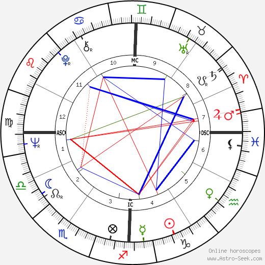 Daniel Heydon astro natal birth chart, Daniel Heydon horoscope, astrology