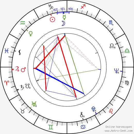 Franciska Györy astro natal birth chart, Franciska Györy horoscope, astrology