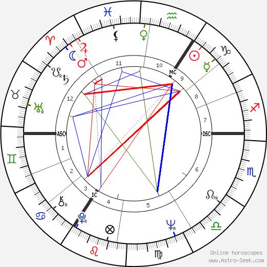 Franz Müntefering birth chart, Franz Müntefering astro natal horoscope, astrology