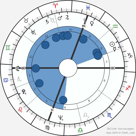 George Seifert wikipedia, horoscope, astrology, instagram