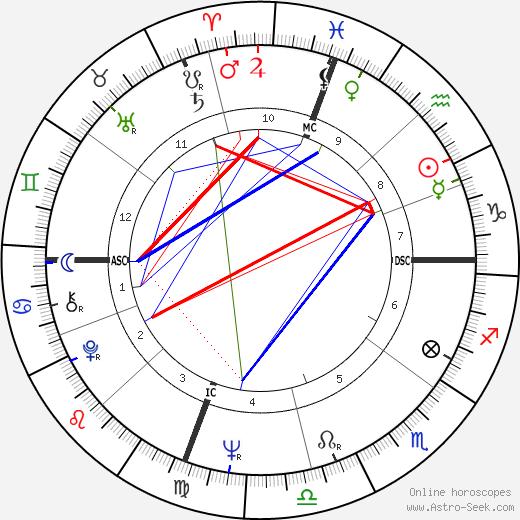 George Seifert tema natale, oroscopo, George Seifert oroscopi gratuiti, astrologia