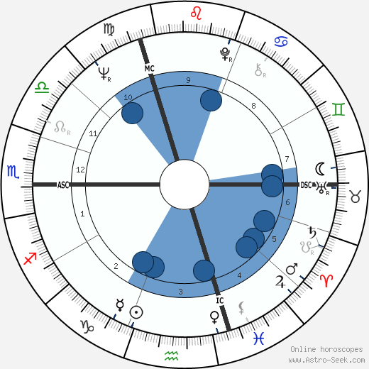 Georges Poujouly wikipedia, horoscope, astrology, instagram