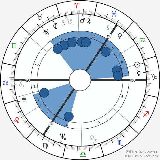 Graham Wade wikipedia, horoscope, astrology, instagram