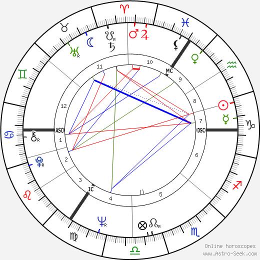 Graham Wade день рождения гороскоп, Graham Wade Натальная карта онлайн