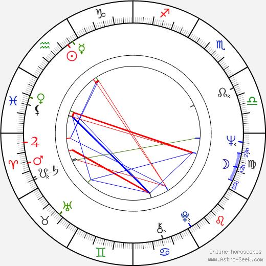 Harry Kümel astro natal birth chart, Harry Kümel horoscope, astrology
