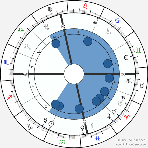 Jack Nicklaus wikipedia, horoscope, astrology, instagram