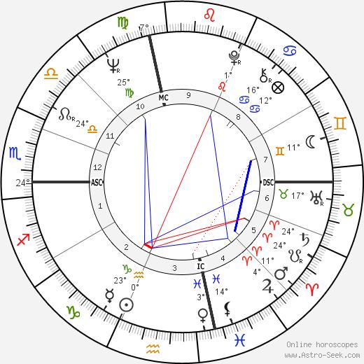 Jack Nicklaus birth chart, biography, wikipedia 2019, 2020