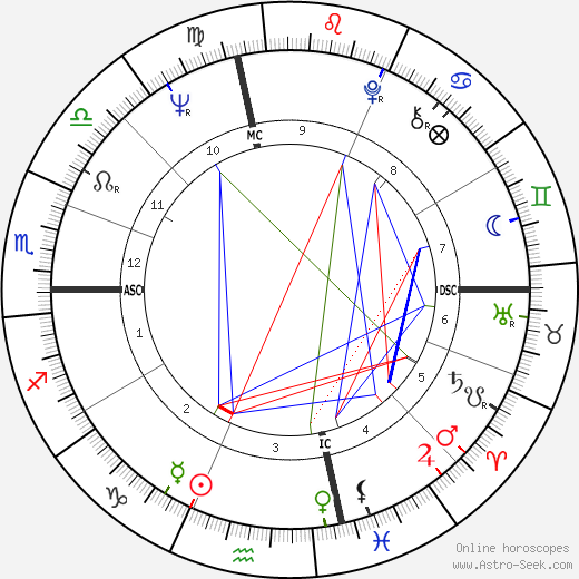 Jack Nicklaus astro natal birth chart, Jack Nicklaus horoscope, astrology