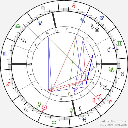 Jack Nicklaus tema natale, oroscopo, Jack Nicklaus oroscopi gratuiti, astrologia