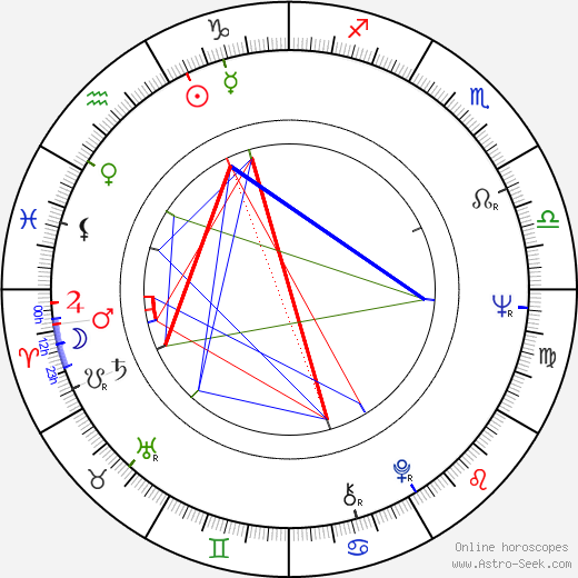 Jaime Vadell astro natal birth chart, Jaime Vadell horoscope, astrology