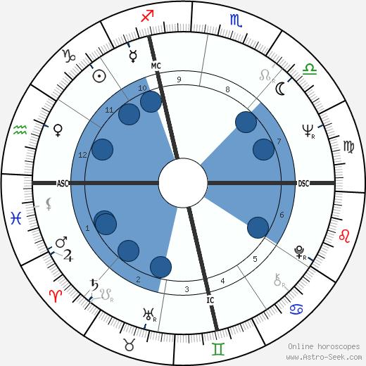 Jim Bakker wikipedia, horoscope, astrology, instagram