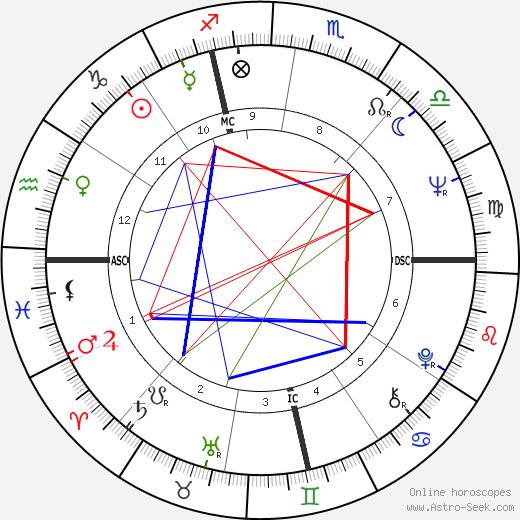 Jim Bakker день рождения гороскоп, Jim Bakker Натальная карта онлайн